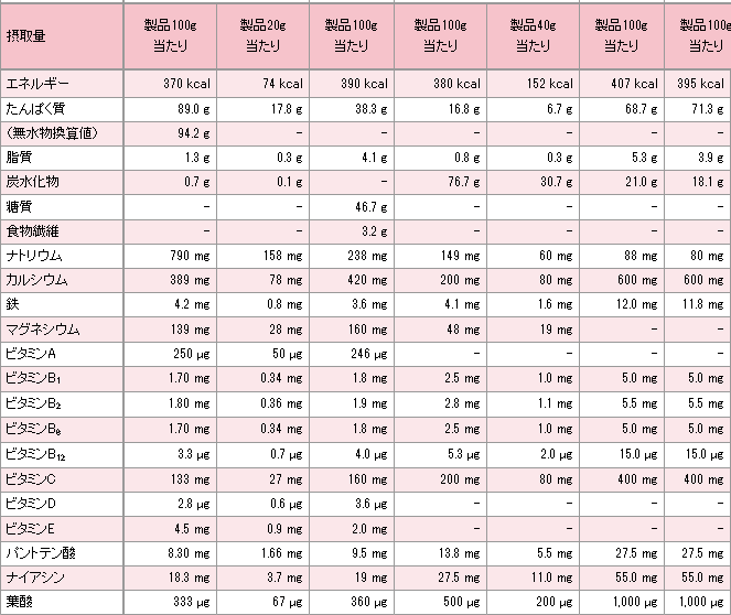 seibunhyou